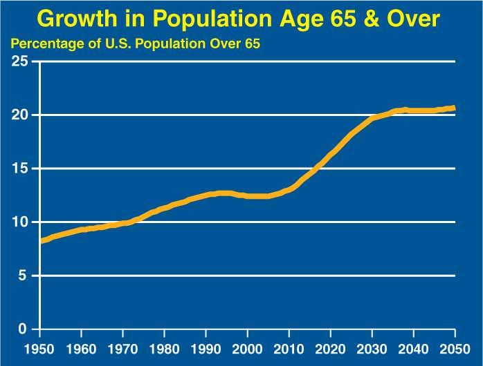 Aging of U.S. Population