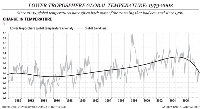 Global Temperature with Incorrect Trend Line